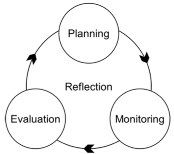 3. Meta-learning