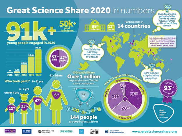 We were part of the Great Science Share 2020