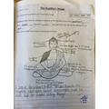 Symbolism of Buddha's image