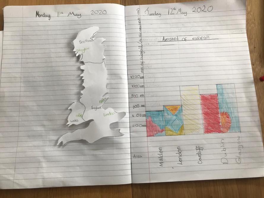 Daisy's rainfall bar chart