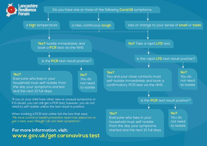 LRF - Do I need a COVID test?