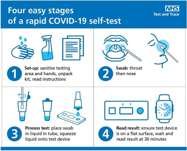 COVID-19 Self-Test 4 Easy Stages