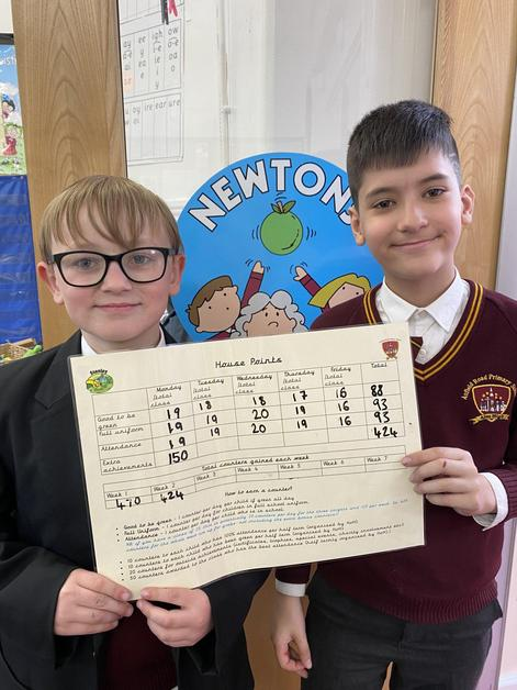 Newtons- Stanley- 424 points