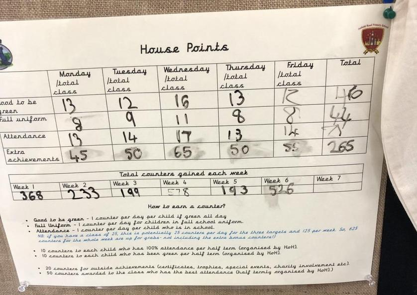 Sefton- Goodalls- 526 points