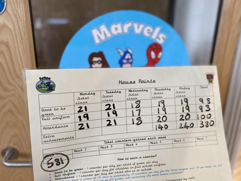 Sefton- Marvels- 581 points