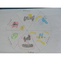 Ben made a super emotion wheel!