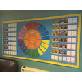 Our Learning Behaviour Wall