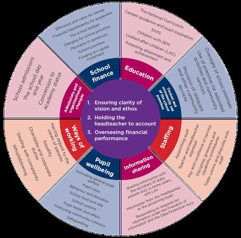 Wheel of Governance