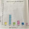 Year 6 Graph