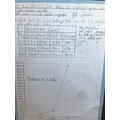 Experiment and graph in science