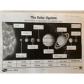 Nokaiah's solar system
