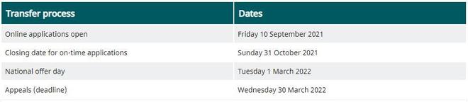 Key dates for secondary school applications for current Y6 children