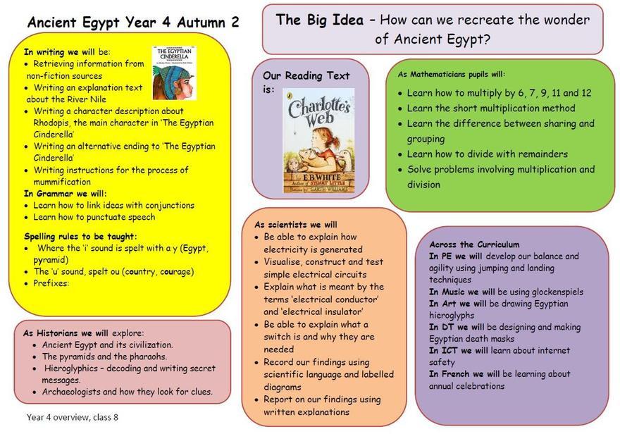 Year 4 Autumn 2 learning