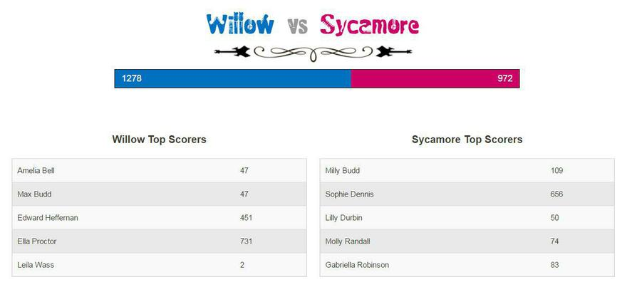 Willow are in the lead! 20th Feb, 5.22pm
