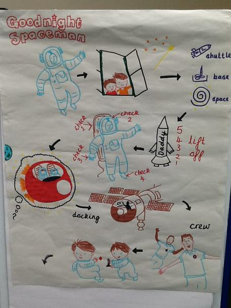 We created a class story map.