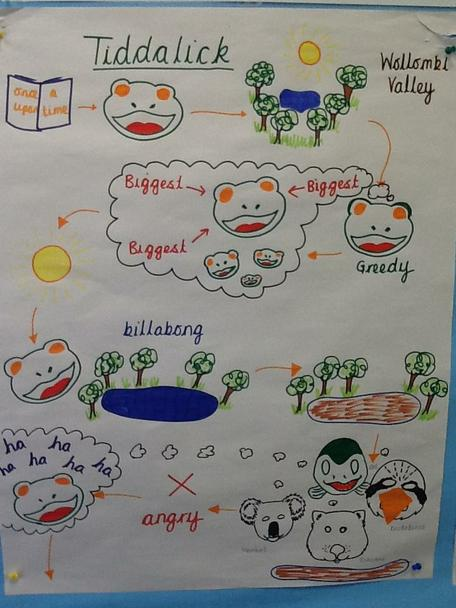 The story map helps us to retell the story.