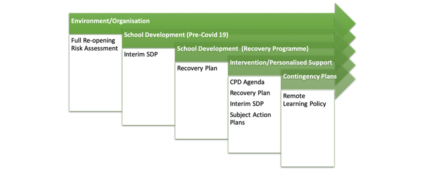 School Development Documentation Overview