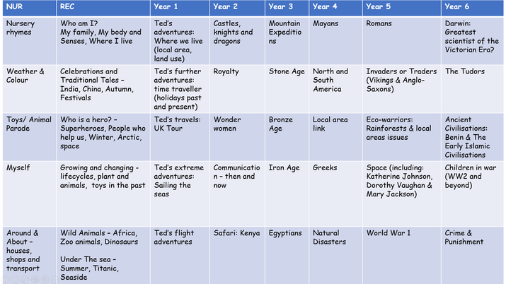The topic map shown outlines the topics covered in each year group. (Order may vary)