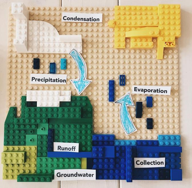 Example of a Lego Water Cycle Diagram.