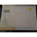 We drew diagrams of the water cycle.