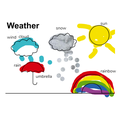 Finley created this picture with labels to show us different types of weather.