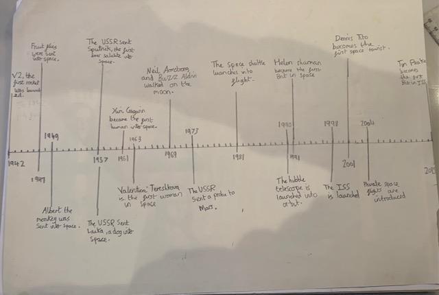 William's timeline