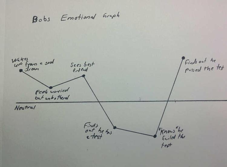 Emotions Graph (you can use pictures instead of sentences)