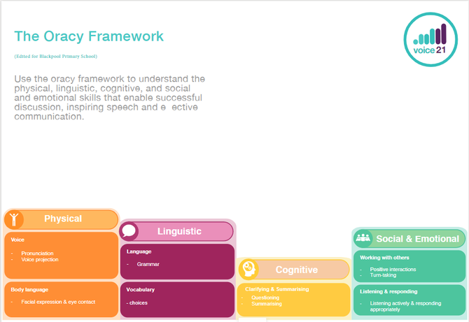 EYFS Framework