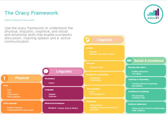 Key Stage 2 Framework