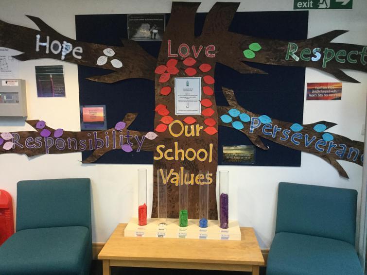 The values tree