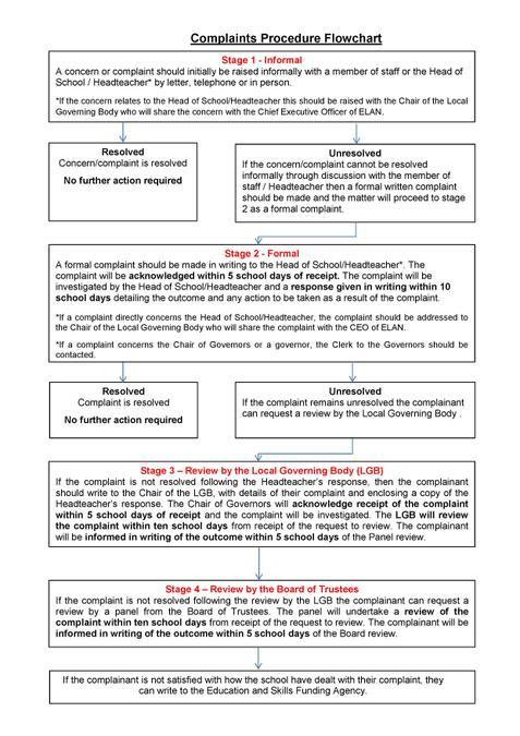 ELAN Complaints Procedure Flowchart