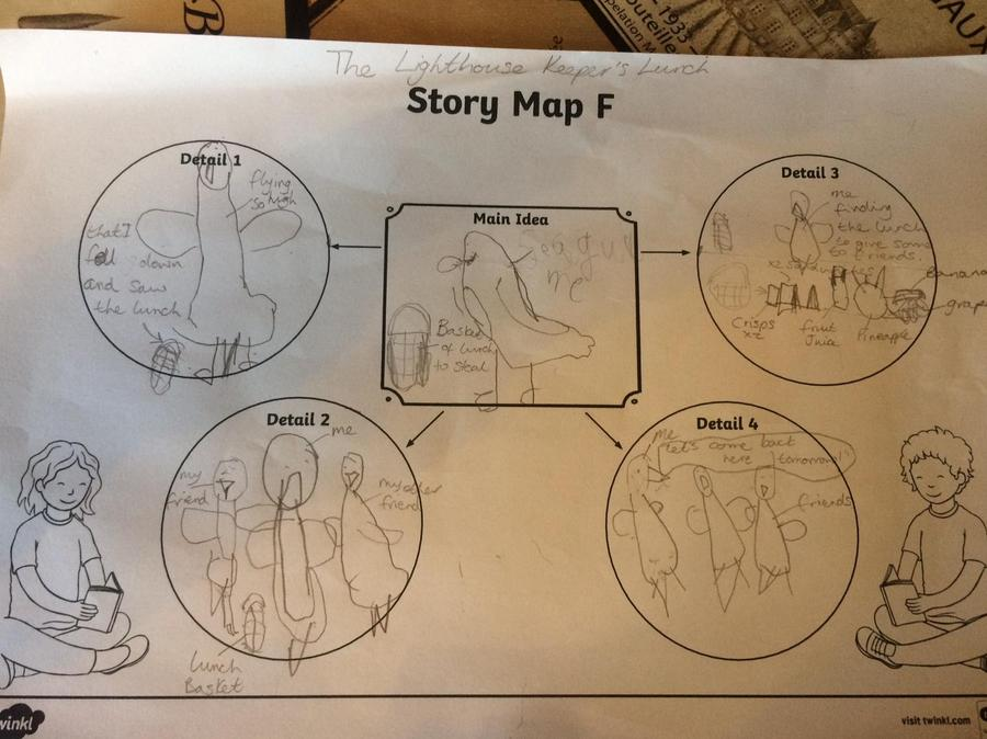 George's detailed story map.