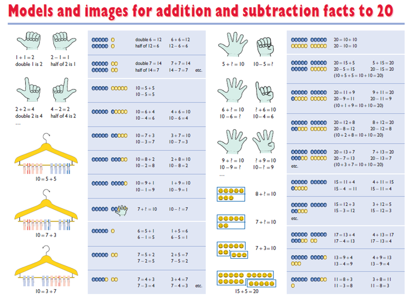 Addition and subtraction facts should be learnt by most children by the end of Year 2.