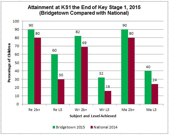 KS1 OUtcomes 2015