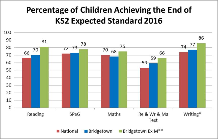 KS2 Outcomes 2016