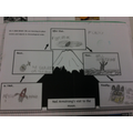 Year 1 - Placing the events of the moon landing in chronological order