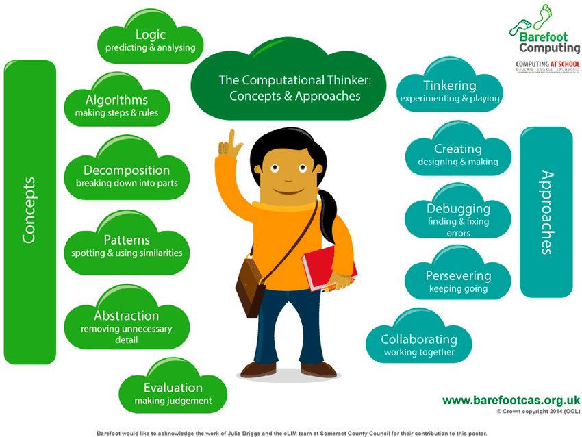 Computational thinking skills poster