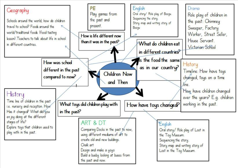 Children Now and Then - Topic Web