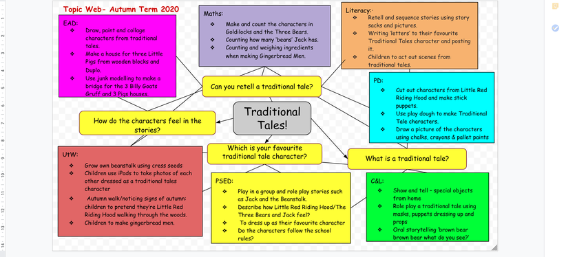 Traditional Tales Topic Web!