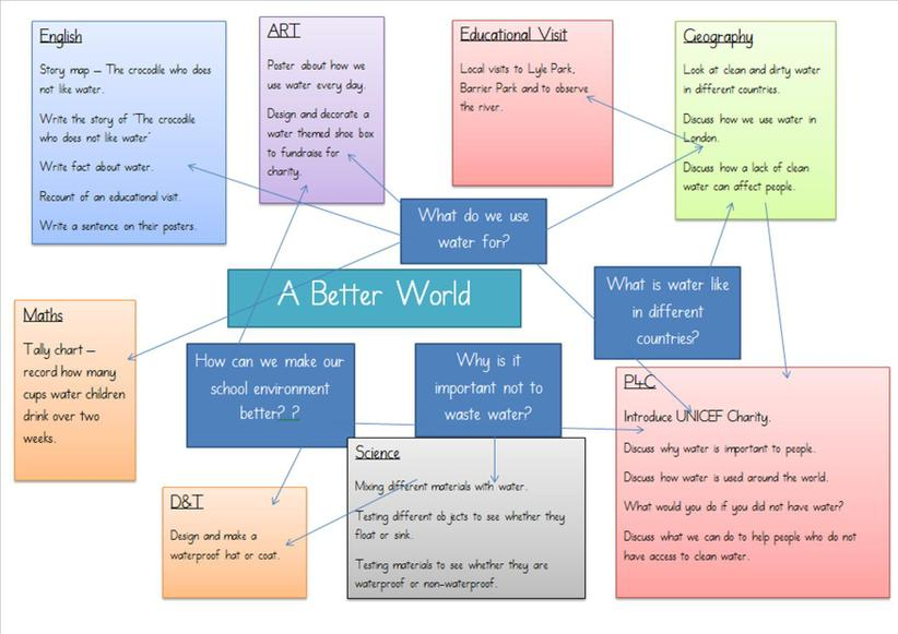 A Better World - Topic Web