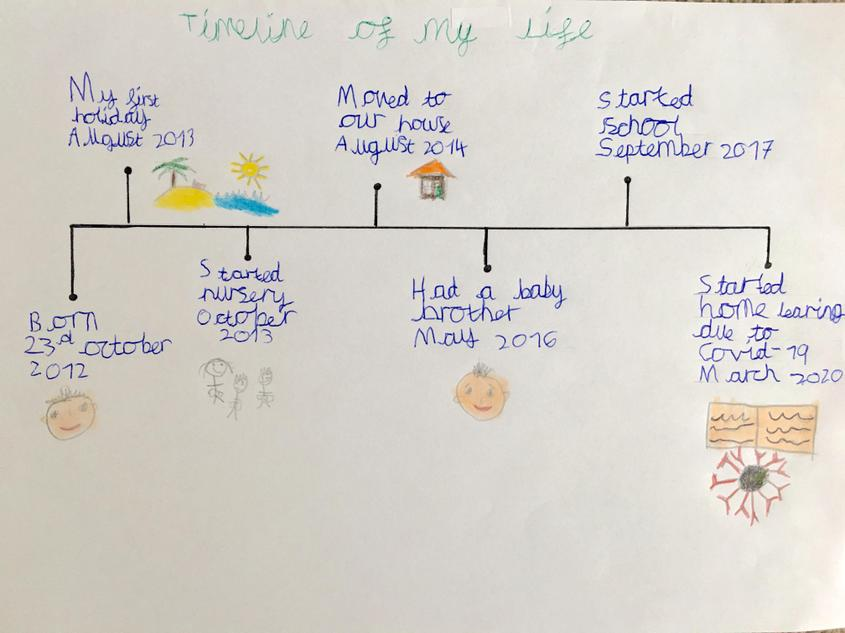 Amir's beautiful time line!