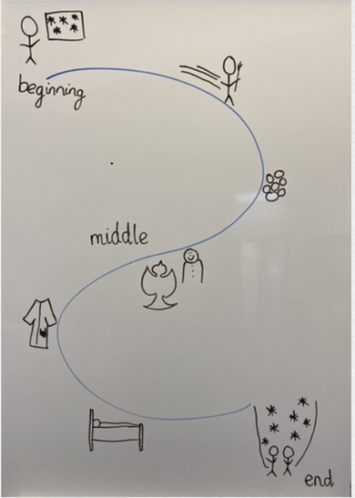 An example of a story map.