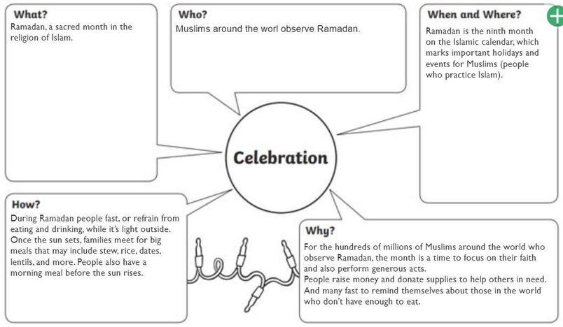 RE - Ramadan celebration