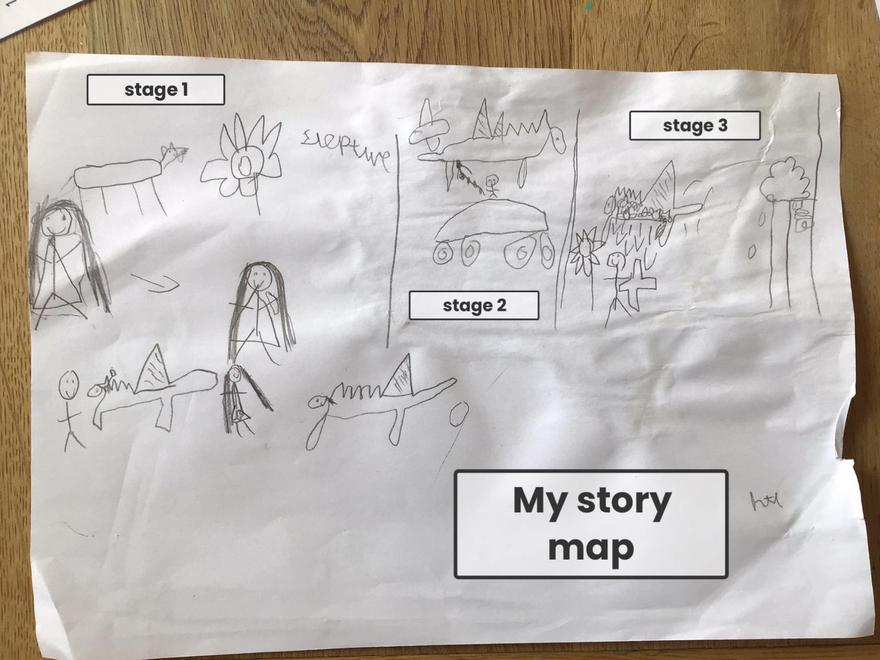 A very clear story map.