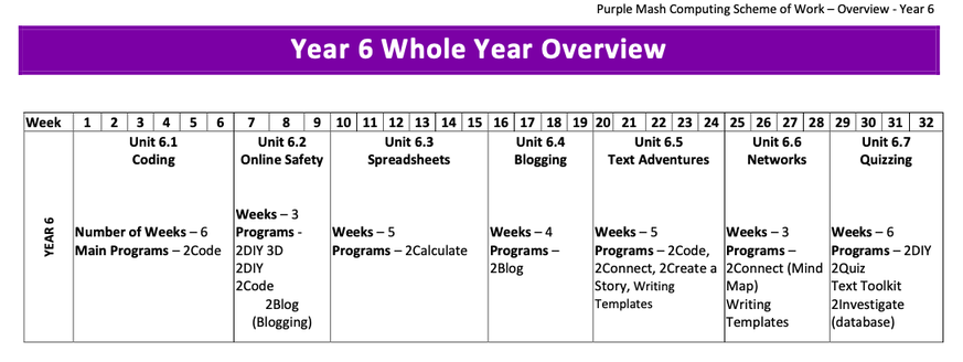 Yearly Overview of Year 6 Computing Coverage