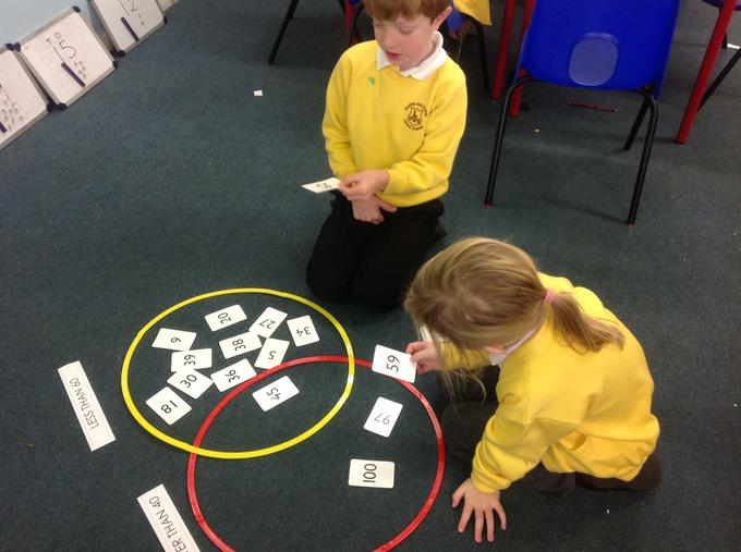 Sorting numbers by comparing and ordering