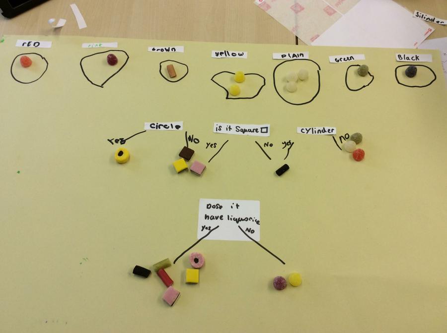 Branching diagram in Science