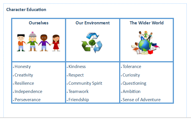 How Our Values fit into Character Education