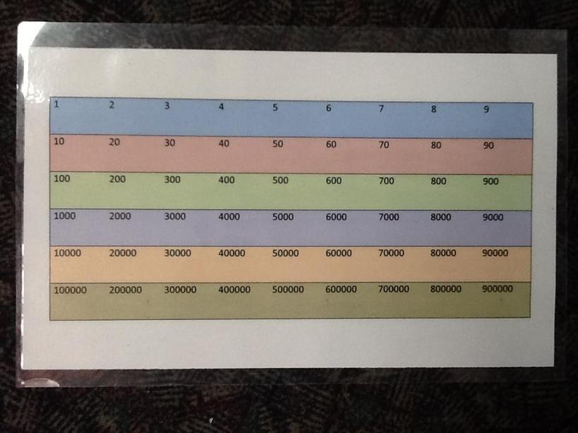 Gattegno chart
