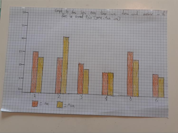 Frazer's Bar Chart